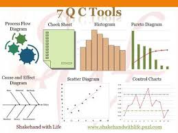 Training 7 Qc Management tools