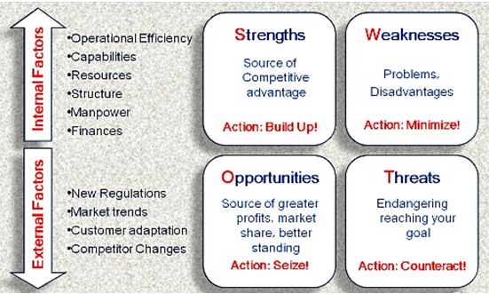 explain what is swot The swot analysis is a business analysis technique that your organization can perform for each of its products, services, and markets when deciding on the best way to achieve future growth.